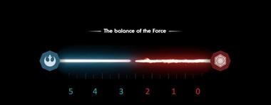 Star Wars 8 : de quel côté bascule la Force ?