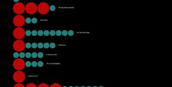 Les victimes de James Bond dans une infographie